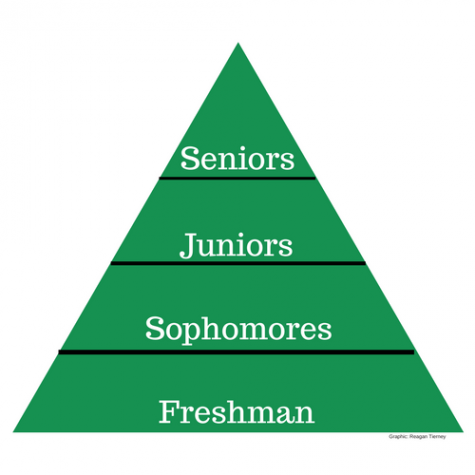 "The Miramonte ""Food Chain"" is Harmful to Underclassmen"